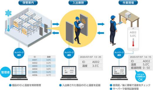 20200902toppanf 520x305 - トッパンフォームズ/温度測定機能のICラベルで、食品物流効率化