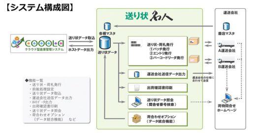 20200902usk 520x270 - ユーザックシステム/送り状発行システムとWMSが連携