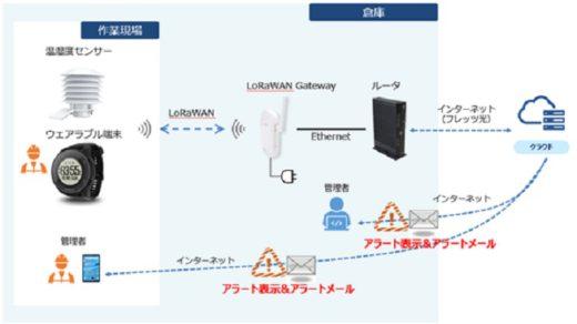 20200908ntt 520x292 - NTT東日本、大黒倉庫/倉庫内作業員の安全をIoTで管理