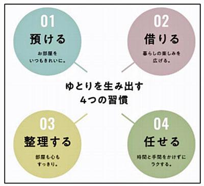 4つのワンストップサービス