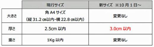 20200909yamato 520x162 - ヤマト運輸/個人取引サイト対象に、ネコポスを3㎝の厚さに拡大