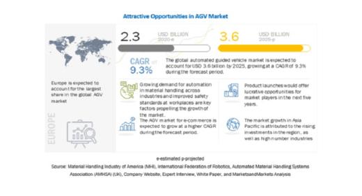 20200910global 520x282 - グローバルインフォ/AGV世界市場、年平均9.3%の成長予測