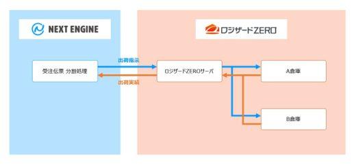 20200910logi 520x242 - ロジザード/WMSがECサイト管理システムと複数倉庫連携