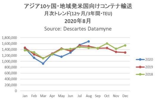 20200911datamyne 520x334 - 海上コンテナ輸送実績/アジア発米国向けが過去最多に