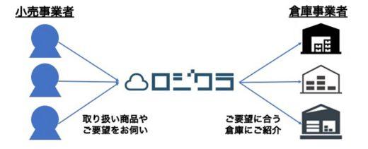 20200914logikura 520x211 - ロジクラ/小売業者と3PL事業者のマッチングサービス提供