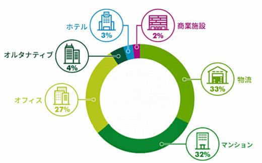 20200915cbre2 520x324 - CBRE/投資家は安定性で物流施設選択、テクノロジー導入重要性増