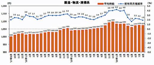 20200916recurute1 520x221 - 物流系のアルバイト・パート募集時平均時給/8月は1.9%増