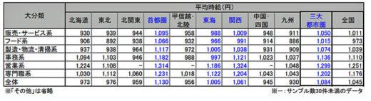 20200916recurute2 520x142 - 物流系のアルバイト・パート募集時平均時給/8月は1.9%増