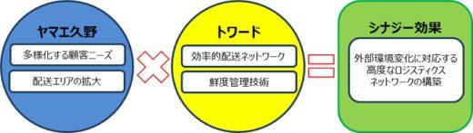 20200918yamae 520x147 - トワード、ヤマエ久野/九州エリアの低温物流で業務提携