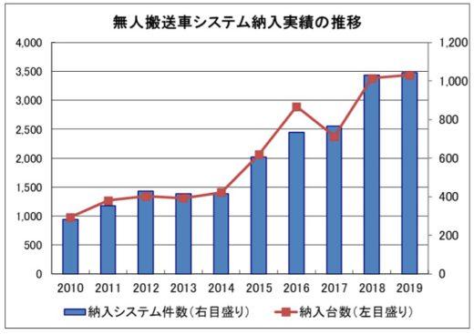 20200923agv 520x367 - AGV納入実績/2019年は過去最高更新、運輸・倉庫業では低調
