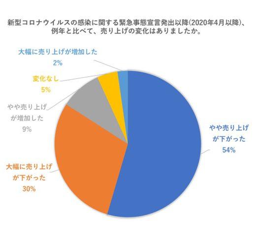 20200924azoop 520x471 - Azoop/コロナ禍の運送業界を調査、86%がリモート勤務できず