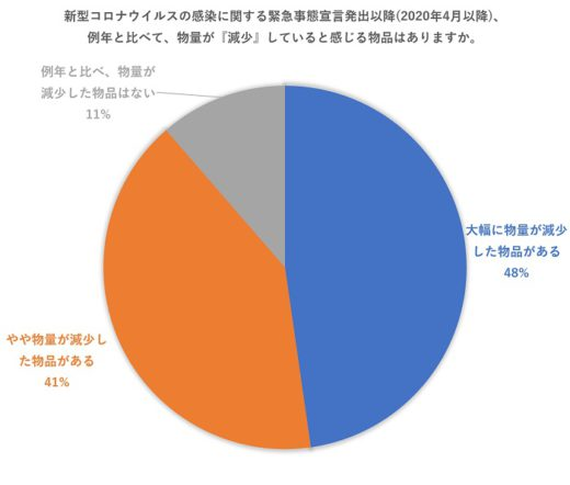 20200924azoop1 1 520x442 - Azoop/コロナ禍の運送業界を調査、86%がリモート勤務できず