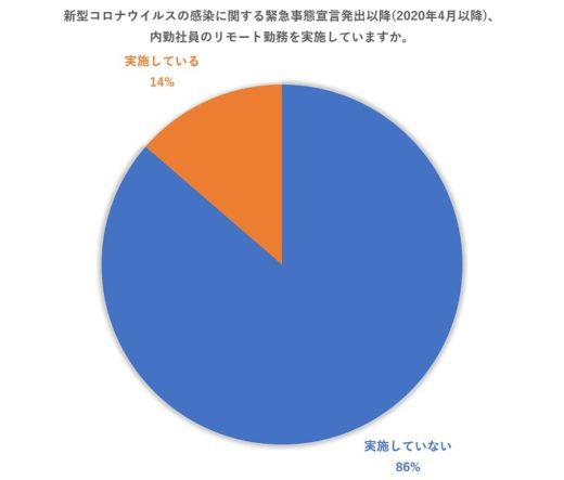 20200924azoop3 520x443 - Azoop/コロナ禍の運送業界を調査、86%がリモート勤務できず