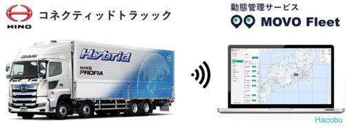 20200924hino 520x186 - 日野自動車/ICT対応トラックでHacobuの動態管理サービス開始