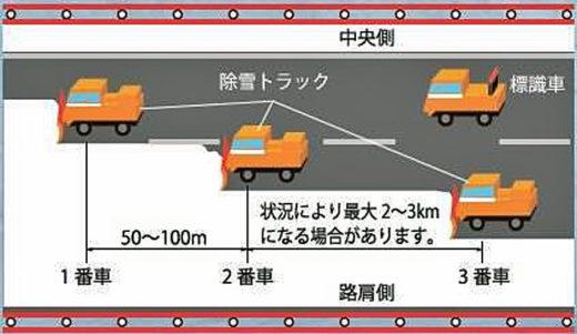 除雪トラックと標識車による除雪のイメージ