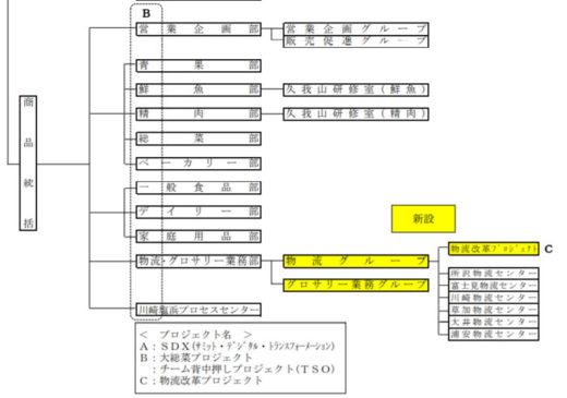 組織図(変更部分のみ)