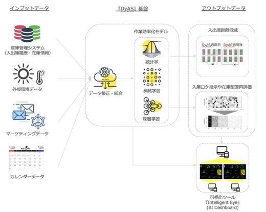 20200928ground 520x416 - GROUND/AI物流ソフトウェア「DyAS」を提供開始