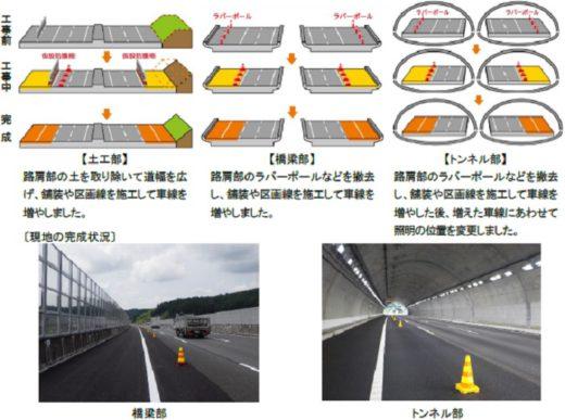 新東名高速道路の6車線化事業
