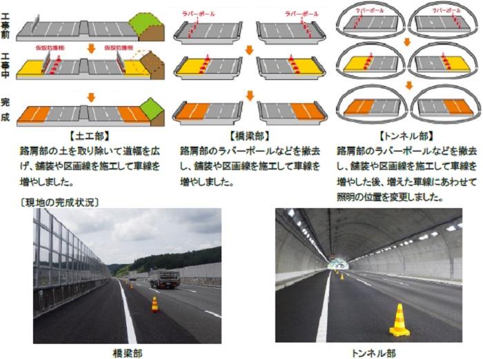 新東名/6車線化事業、58km区間が新たに完了へ ─ 物流ニュースの ...