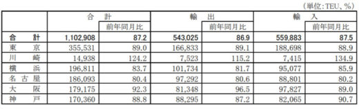 20200930kokkosyo31 520x159 - 国交省/外国貿易貨物のコンテナ個数、川崎港以外で減少
