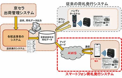スマートフォン荷札発行システム構成
