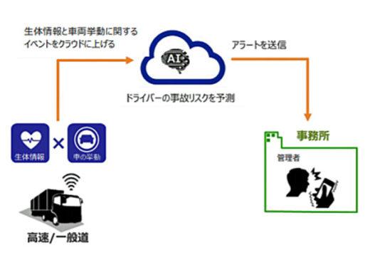 管理支援システム(事故リスク通知)