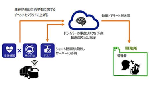 管理支援システム(ドライブレコーダー動画切り出し通知