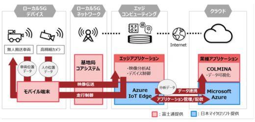 20201008fujitsu 520x250 - 富士通、マイクロソフト/ローカル5GでAGV等の状況を可視化