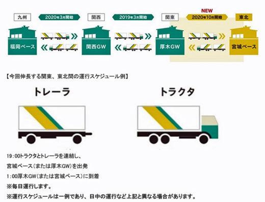 運航のイメージ
