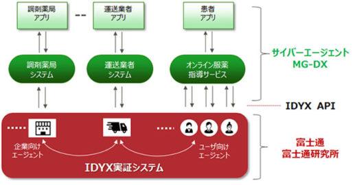 実証システムのイメージ
