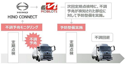 20201016hino 520x272 - 日野自動車/車両の最大稼働へ、ICT予防整備モニタリングサービス