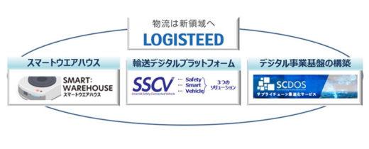 『LOGISTEED』ビジネスモデル