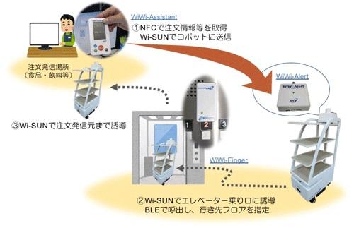 20201020nict - NICT/自律移動ロボットのエレベーター搭乗、低コストで可能に