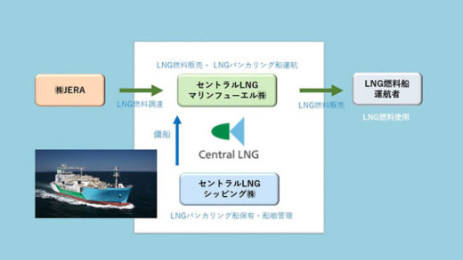 20201021nyk3 520x293 - 日本郵船/国内初のShip-to-Ship方式で船舶向けLNG燃料供給