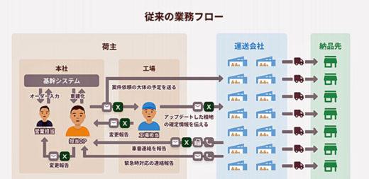 20201021rakusle2 520x253 - ラクスル/ネスレ日本の納品率改善とコスト削減をハコベルで実現