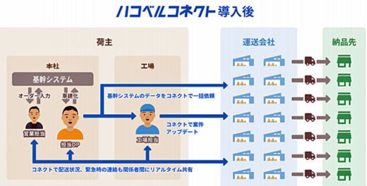 20201021rakusle3 520x264 - ラクスル/ネスレ日本の納品率改善とコスト削減をハコベルで実現