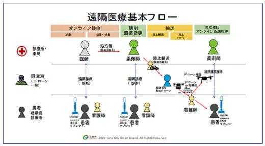 20201022nagasaki1 520x286 - ドローン物流/長崎県五島市で遠隔医療の離島モデルを構築