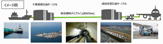 20201026narita2 520x142 - 成田空港/CO2排出量削減によるSDGs貢献目指しSAFを導入