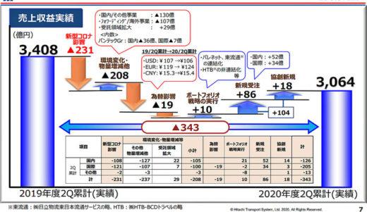 20201028hitachib21 520x301 - 日立物流/新型コロナ禍影響減少傾向、海外への投資に重点