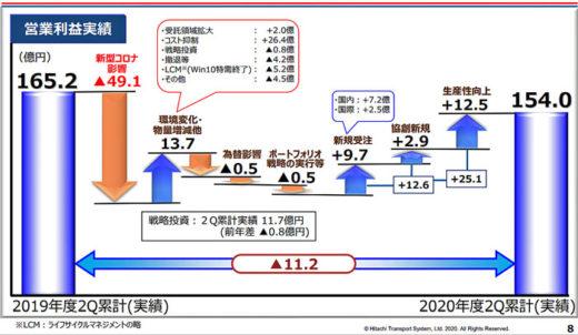 2020年度第2四半期 決算概要(営業利益増減内訳)
