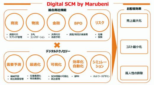 20201028marubeni 520x289 - 丸紅ほか/小売・流通業向けデジタルSCMサービスを強化