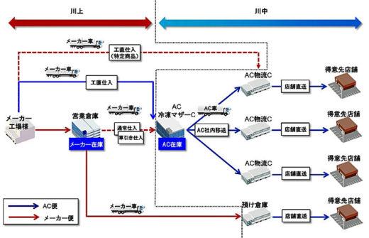20201102nihonacses2 520x335 - 日本アクセス/埼玉県岩槻区で冷凍マザーセンターの試験運営へ