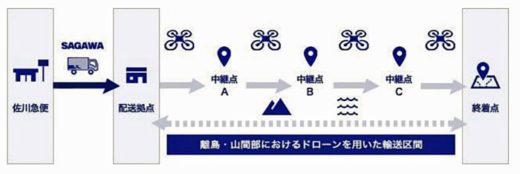 20201104sagawa1 520x174 - 佐川急便/地方自治体とドローンを活用し複数拠点間輸送実証実験
