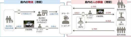 20201105fujitsu 1 520x148 - 富士通/広島・大崎上島の物流に小型自動運転車両