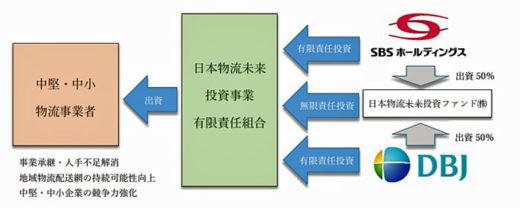 20201110sbshd 520x208 - SBSHD/共同設立の日本物流未来ファンドの第1号投資先決定