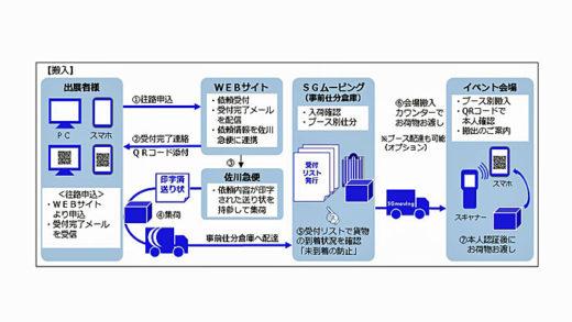 SG-WONDERによる荷物の搬入の流れ