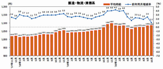 20201112recurute 520x221 - 物流系のアルバイト・パート募集時平均時給/10月は1.1%アップ