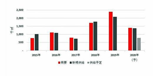 20201116jll 520x260 - JLL/物流不動産市場は旺盛な需要で空室率は過去最低