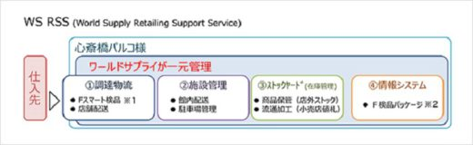 World Supply Retailing Support Service