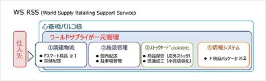 20201118sg2 520x160 - SGHD子会社/心斎橋パルコのバックヤード業務を一括受託